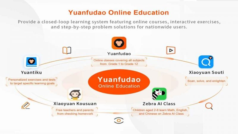 Yuanfudao most valuable edtech with $15.5b valuation - Global Education Times (GET News)